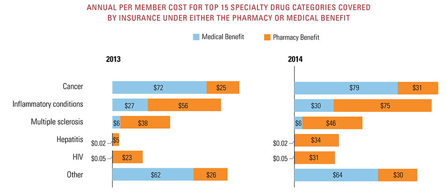 Annual per member cost for top 15 specialty drug categories covered by insurance