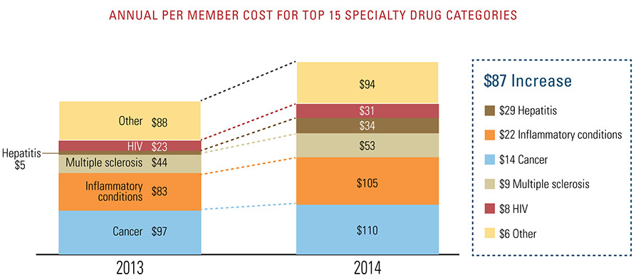 Annual per member cost for top 15 specialty drug categories