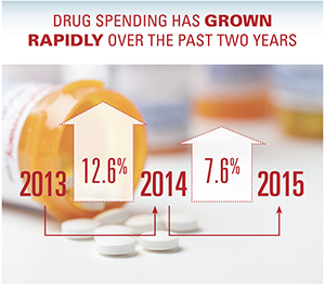 Drug spending had grown rapidly over the past two years