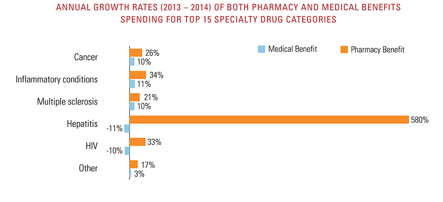 Annual growth rates of both pharmacy and medical benefits spending