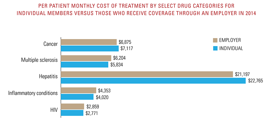 Per patient monthly cost of treatment by select drug categories for individual members vs those who receive coverage through an employer
