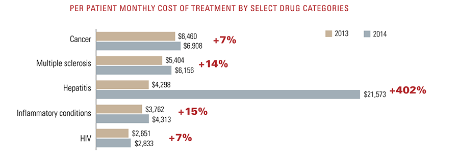 Per patient monthly cost of treatment by select drug category