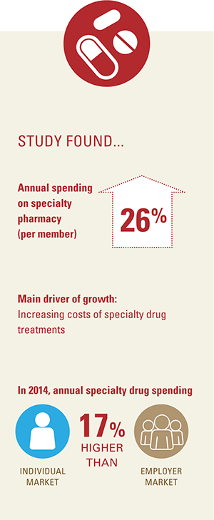 Study found annual spending on specialty pharmacy per member grew 26%