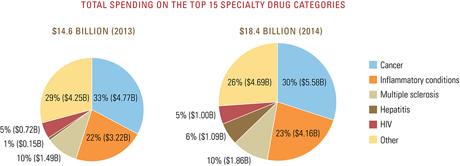 Total spending on the top 15 specialty drug categories