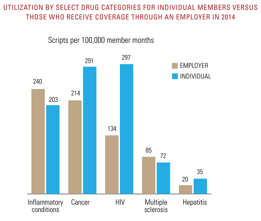 Utilization by select drug categories for individual members vs those who receive coverage through an employer in 2014