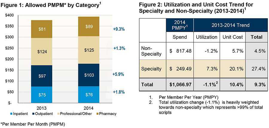 Two diagrams showing allowed PMPM and utilization and unit cost trend for specialty and non-specialty