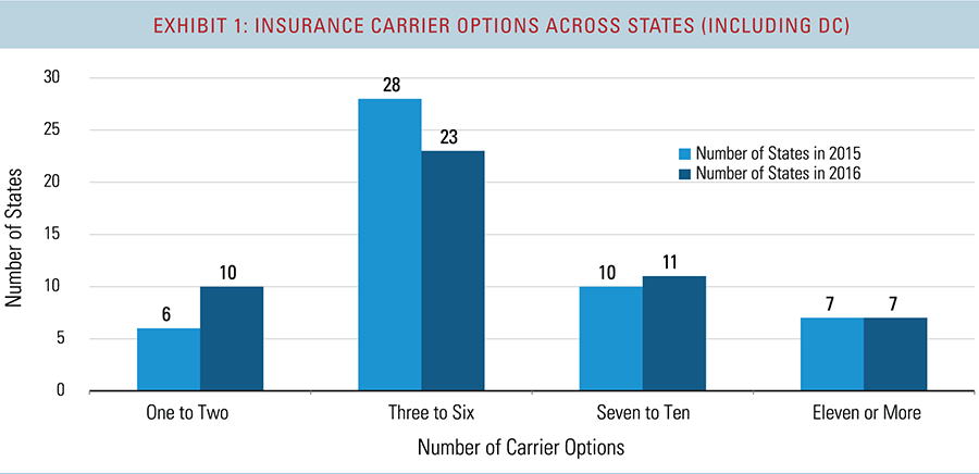 The evolving Affordable Care Act marketplaces: The 2015 to ...