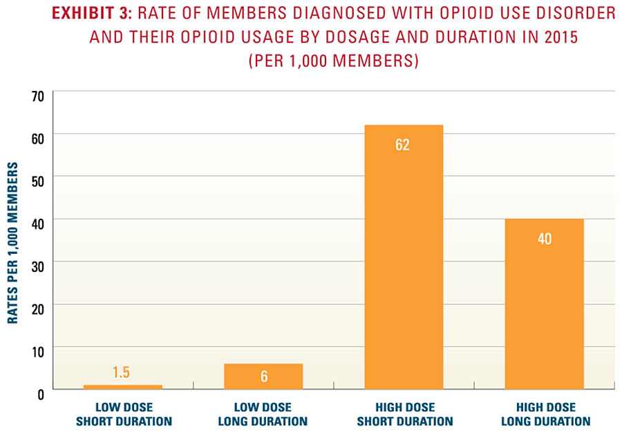 Exhibit 3: Rate of members diagnosed with opioid use disorder and their opioid usage by dosage and duration in 2015 per 1,000 members