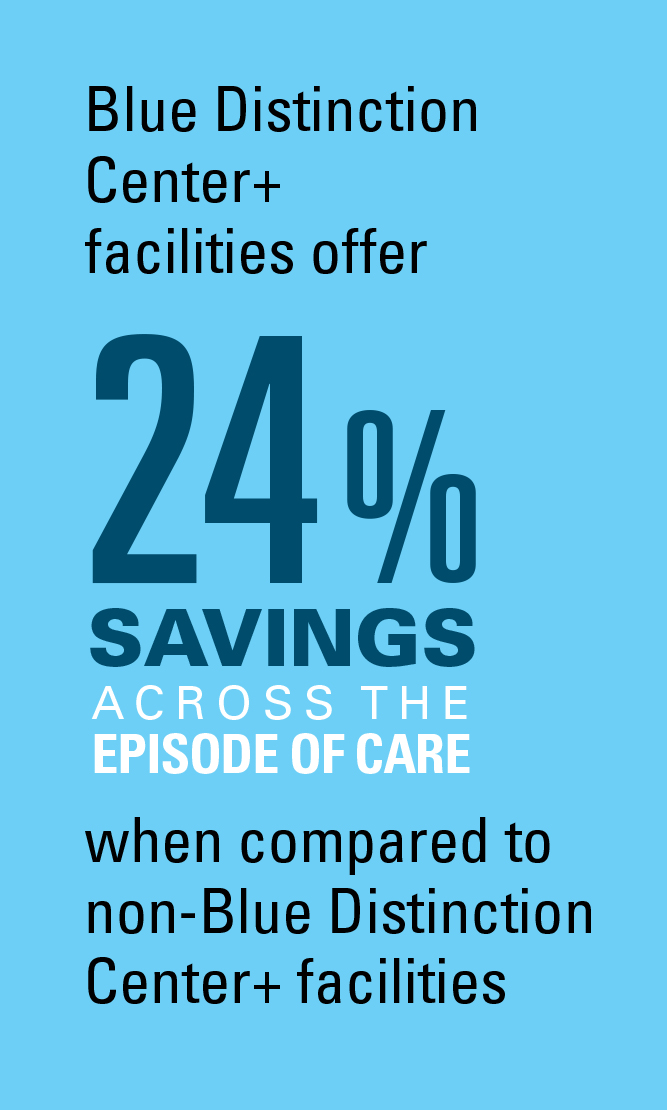 BDC Plus facilities offer 24% savings across the episode of care when compared to non-BDC Plus facilities