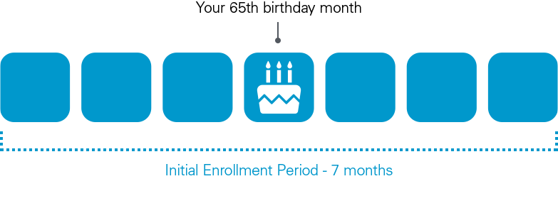 Graphic demonstrating the 7 month window for the Initial Enrollment Period