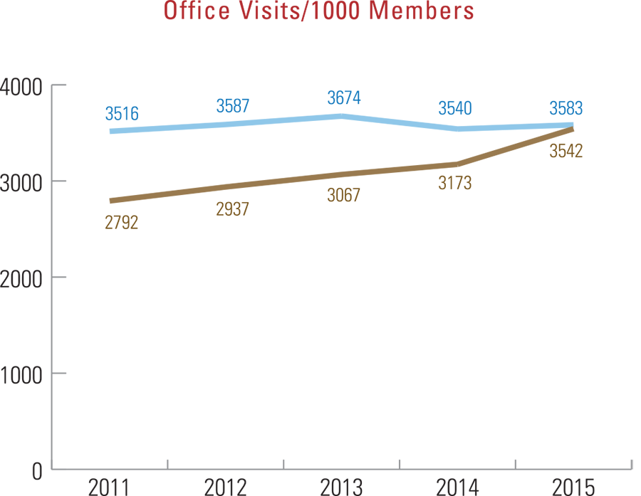 Office visits per 1,000 members