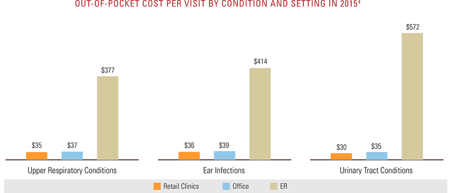 Out-of-pocket cost per visit by condition and setting in 2015