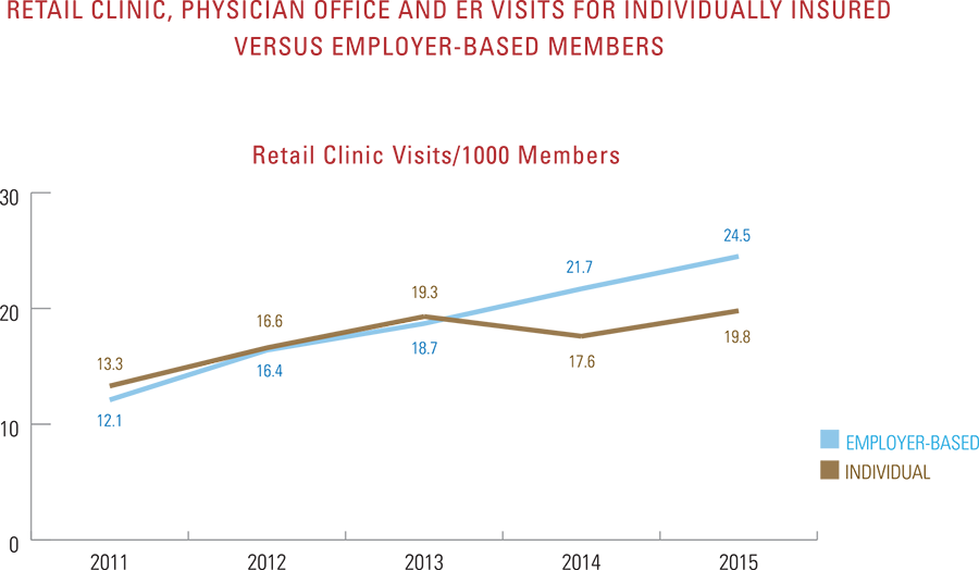 Physician office and ER visits for individually insured versus employer-based members