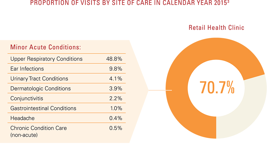 Proportion of visits by site of care in calendar year 2015