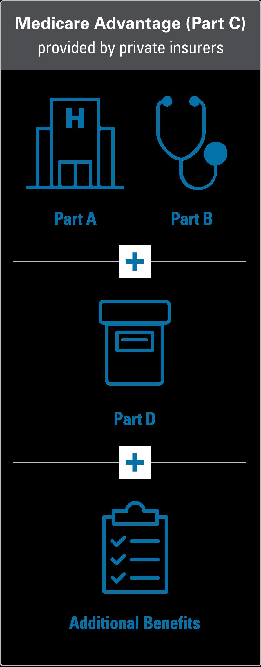 Medicare Coverage Options | Blue Cross Blue Shield