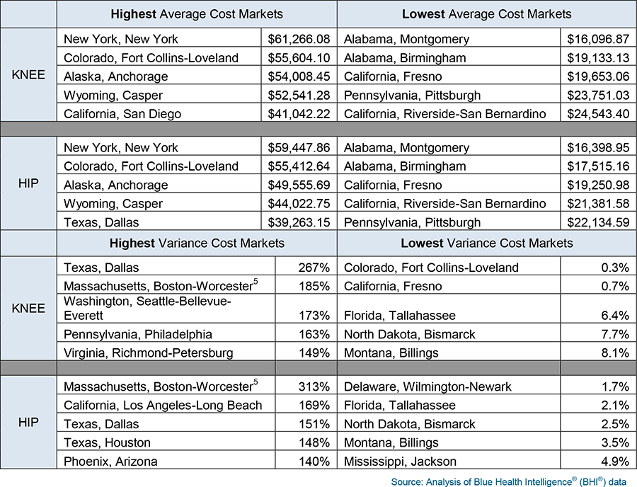 Highest and lowest average cost markets and variance cost markets for knee and hip replacement