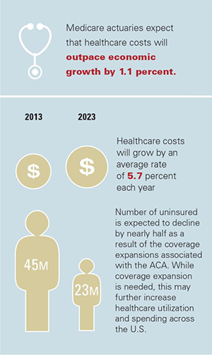 Medicare actuaries expect healthcare costs will outpace economic growth by 1.1 percent